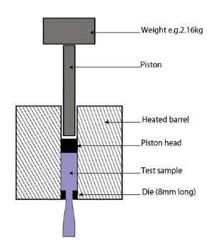 什么是熔体流动指数 (MFR / MVR)试验?插图