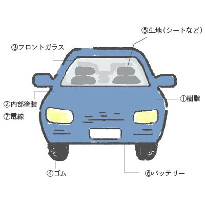 制造汽车所需的试验机插图